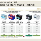 Grafik Batterien