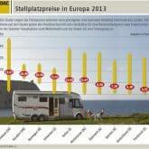 Stellplatzpreise 2013