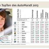 info autobewertung
