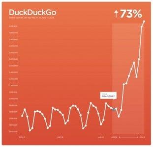 Anstieg der Suchabfragen bei DDG nach der Veröffentlichung der Datenskandale. Foto:DDG