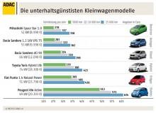 Unterhaltskosten_Autos