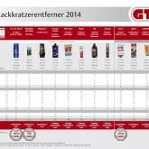 GTÜ Test Lackkratzer Polituren.  Grafik: GTÜ