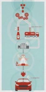 Ford und die Firma Heinz (Tomatenketchup) arbeiten an einem Auto aus organischen Stoffen (Tomaten)