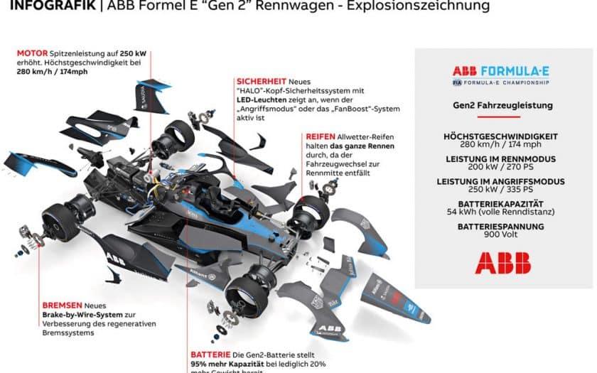 Formel E Änderungen 2019